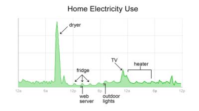 powermeter 400x224 Google PowerMeter  Energiesparen leicht gemacht
