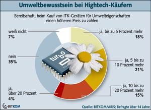 BITKOM - Umweltbewusstsein bei Hightech-Käufern
